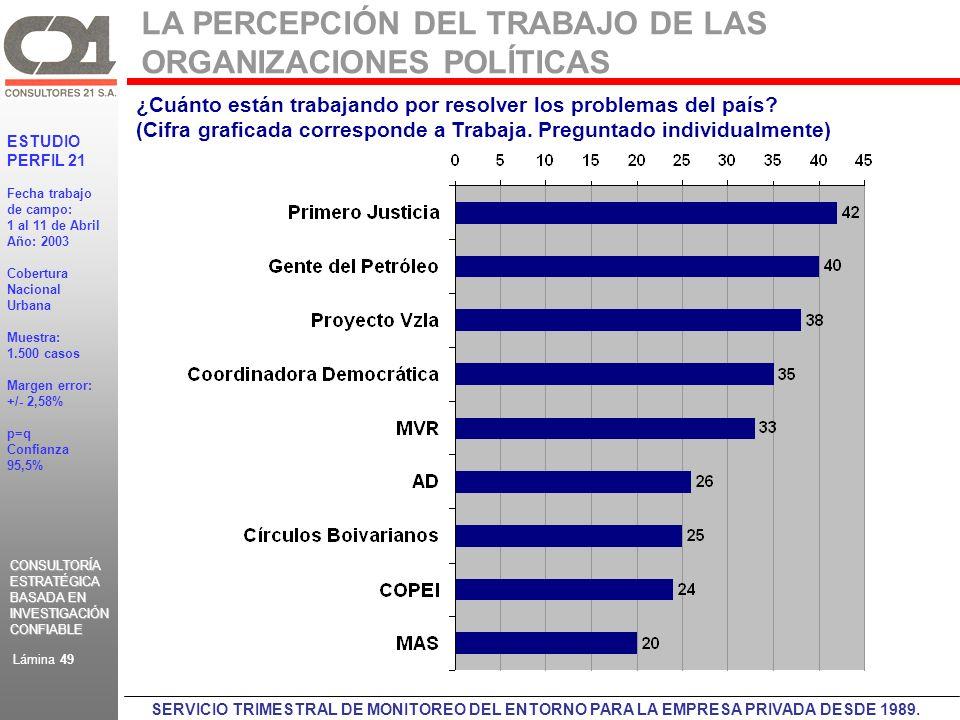 CONSULTORÍA ESTRATÉGICA BASADA EN INVESTIGACIÓN CONFIABLE CONSULTORÍA ESTRATÉGICA BASADA EN INVESTIGACIÓN CONFIABLE ESTUDIO PERFIL 21 Fecha trabajo de campo: 1 al 11 de Abril Año: 2003 Cobertura Nacional Urbana Muestra: 1.500 casos Margen error: +/- 2,58% p=q Confianza 95,5% Lámina 49 SERVICIO TRIMESTRAL DE MONITOREO DEL ENTORNO PARA LA EMPRESA PRIVADA DESDE 1989.