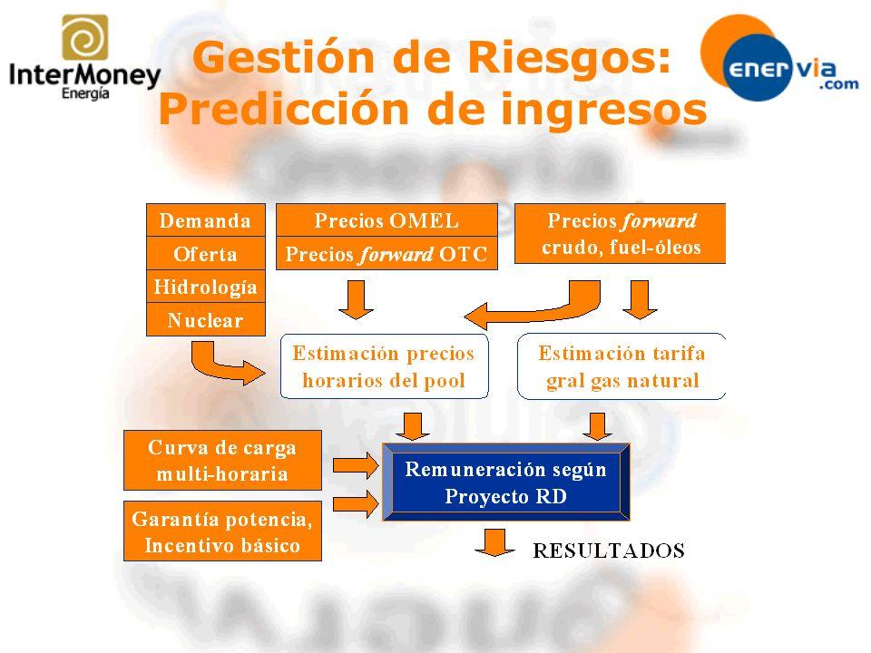 Gestión de Riesgos: Predicción de ingresos