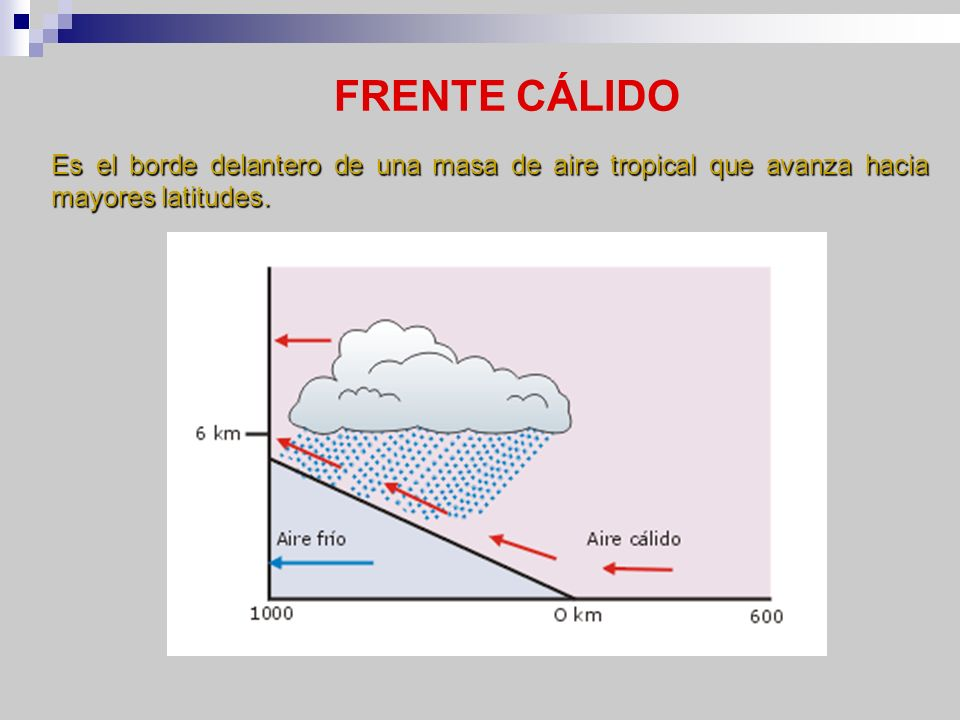 FRENTE CÁLIDO Es el borde delantero de una masa de aire tropical que avanza hacia mayores latitudes.