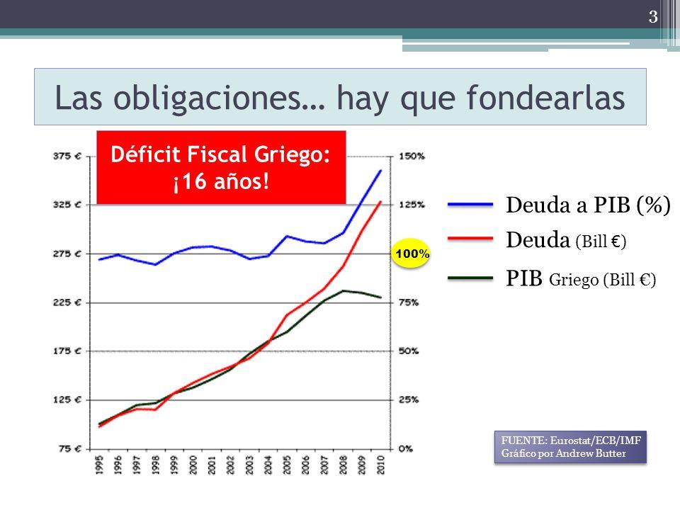 3 Deuda a PIB (%) Deuda (Bill ) PIB Griego (Bill ) 100% FUENTE: Eurostat/ECB/IMF Gráfico por Andrew Butter FUENTE: Eurostat/ECB/IMF Gráfico por Andrew Butter Las obligaciones… hay que fondearlas Déficit Fiscal Griego: ¡16 años!