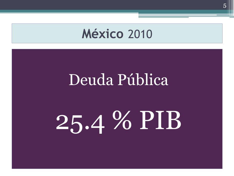 México 2010 Deuda Pública 25.4 % PIB 5