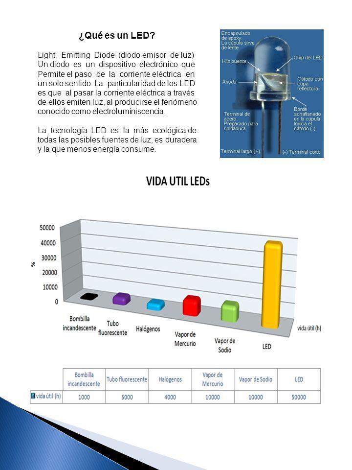 6 LEDPLUS trabaja exclusivamente con productos testados y sometidos a normativa europea, contando con todas las certificaciones necesarias para poder realizar su instalación, con garantía de 2 años según los requerimientos técnicos exigibles de alumbrado interior y 5 años en alumbrado exterior.
