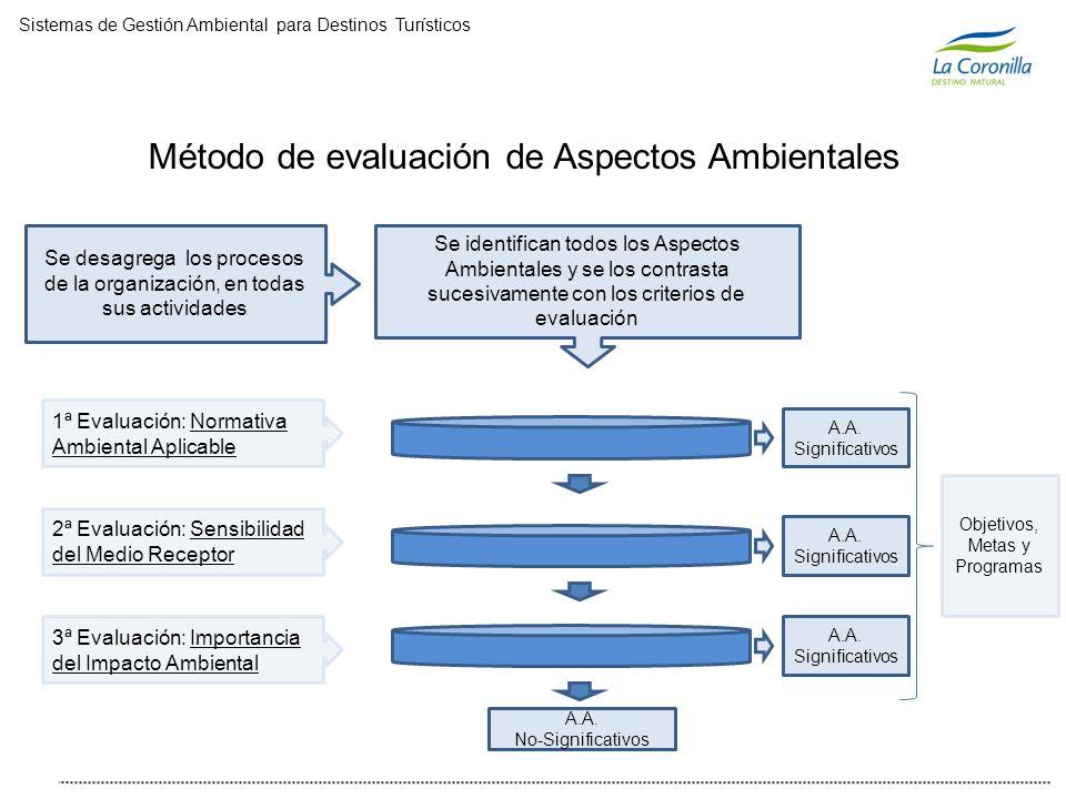 Método de evaluación de Aspectos Ambientales Se desagrega los procesos de la organización, en todas sus actividades Se identifican todos los Aspectos Ambientales y se los contrasta sucesivamente con los criterios de evaluación 1ª Evaluación: Normativa Ambiental Aplicable 2ª Evaluación: Sensibilidad del Medio Receptor 3ª Evaluación: Importancia del Impacto Ambiental A.A.
