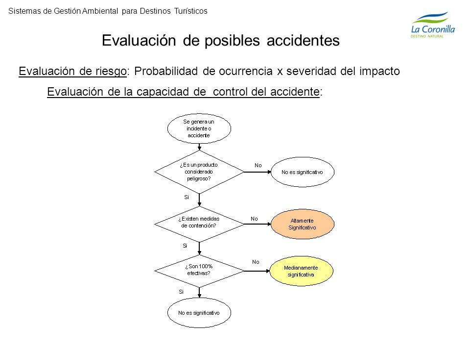 Evaluación de posibles accidentes Evaluación de riesgo: Probabilidad de ocurrencia x severidad del impacto Evaluación de la capacidad de control del accidente: Sistemas de Gestión Ambiental para Destinos Turísticos