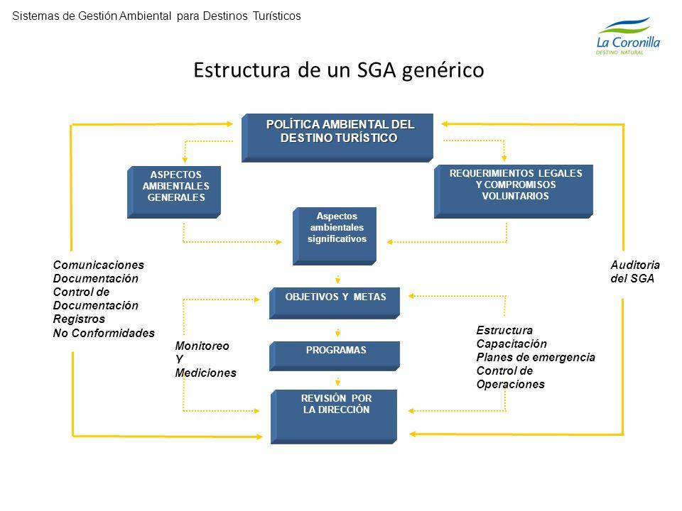 POLÍTICA AMBIENTAL DEL POLÍTICA AMBIENTAL DEL DESTINO TURÍSTICO REQUERIMIENTOS LEGALES Y COMPROMISOS VOLUNTARIOS ASPECTOS AMBIENTALES GENERALES Aspectos ambientales significativos OBJETIVOS Y METAS REVISIÓN POR LA DIRECCIÓN ComunicacionesDocumentación Control de Documentación Registros No Conformidades Monitoreo Y Mediciones EstructuraCapacitación Planes de emergencia Control de Operaciones Auditoria del SGA PROGRAMAS Estructura de un SGA genérico Sistemas de Gestión Ambiental para Destinos Turísticos