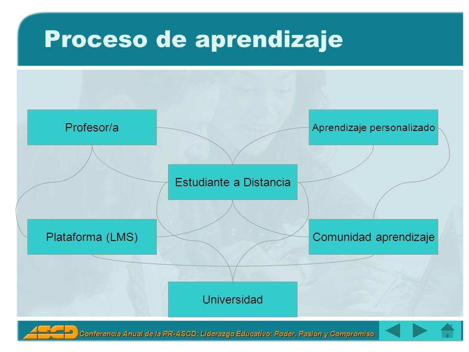 Conferencia Anual de la PR-ASCD: Liderazgo Educativo: Poder, Pasión y Compromiso Estudiante a Distancia Aprendizaje personalizado Comunidad aprendizaje Profesor/a Plataforma (LMS) Proceso de aprendizaje Universidad