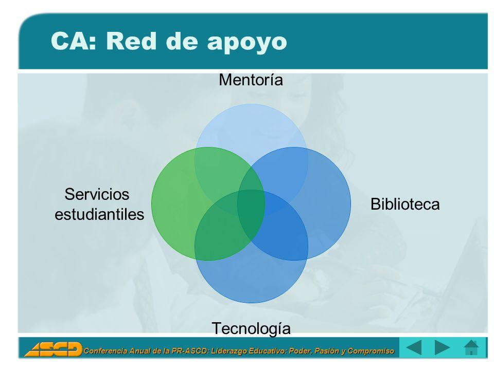 Conferencia Anual de la PR-ASCD: Liderazgo Educativo: Poder, Pasión y Compromiso CA: Red de apoyo Mentoría Biblioteca Tecnología Servicios estudiantiles