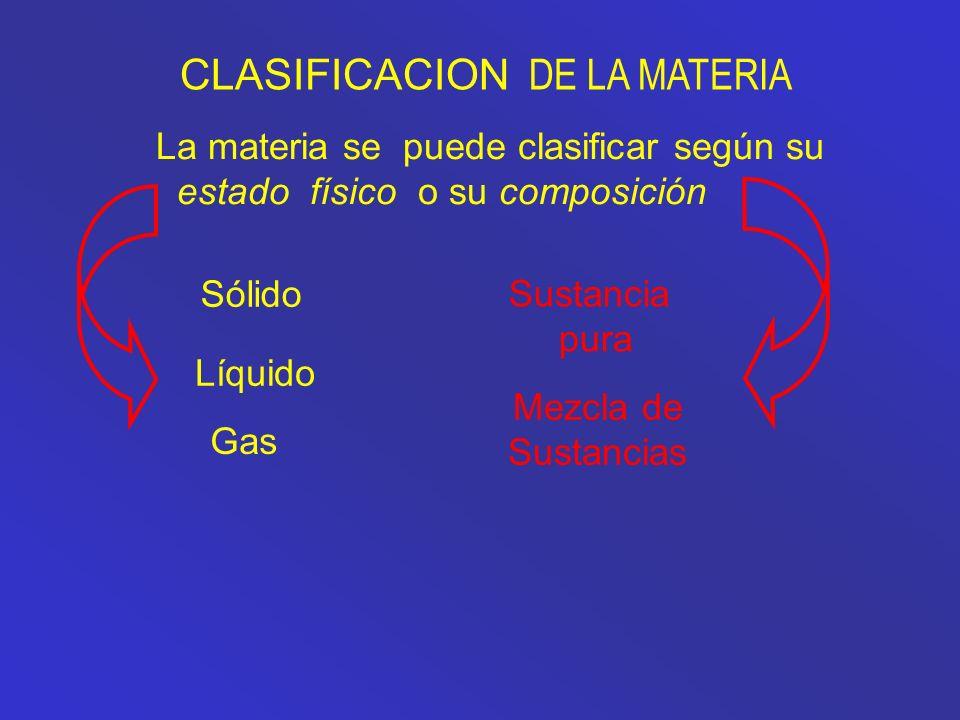 La materia se puede clasificar según su estado físico o su composición Sólido Líquido Gas Mezcla de Sustancias Sustancia pura