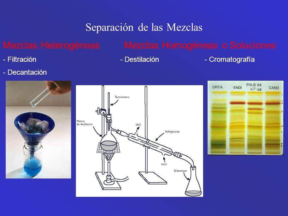 Separación de las Mezclas Mezclas Heterogéneas Mezclas Homogéneas o Soluciones - Filtración - Destilación- Cromatografía - Decantación