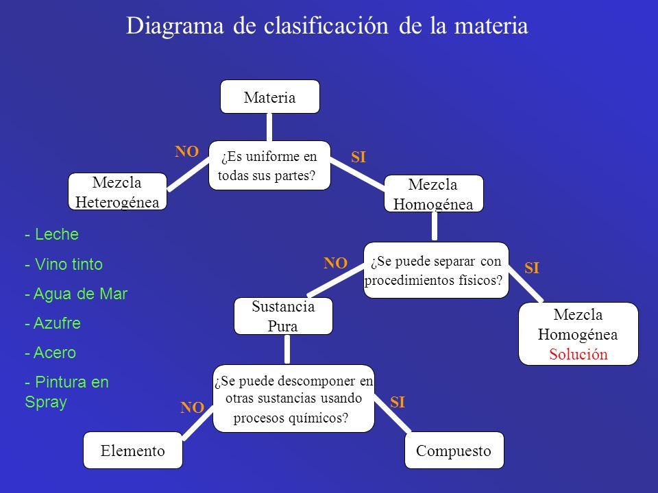 Propiedades de la Materia Cada sustancia posee un conjunto único de propiedades características que permiten distinguirlo de otras sustancias.