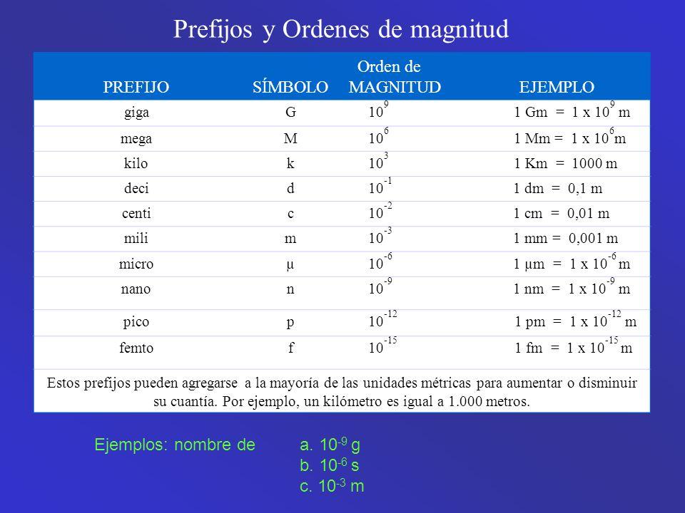 PREFIJOSÍMBOLO Orden de MAGNITUD EJEMPLO gigaG 10 9 1 Gm = 1 x 10 9 m megaM 10 6 1 Mm = 1 x 10 6 m kilok 10 3 1 Km = 1000 m decid 10 -1 1 dm = 0,1 m centic 10 -2 1 cm = 0,01 m milim 10 -3 1 mm = 0,001 m microµ 10 -6 1 µm = 1 x 10 -6 m nanon 10 -9 1 nm = 1 x 10 -9 m picop 10 -12 1 pm = 1 x 10 -12 m femtof 10 -15 1 fm = 1 x 10 -15 m Estos prefijos pueden agregarse a la mayoría de las unidades métricas para aumentar o disminuir su cuantía.