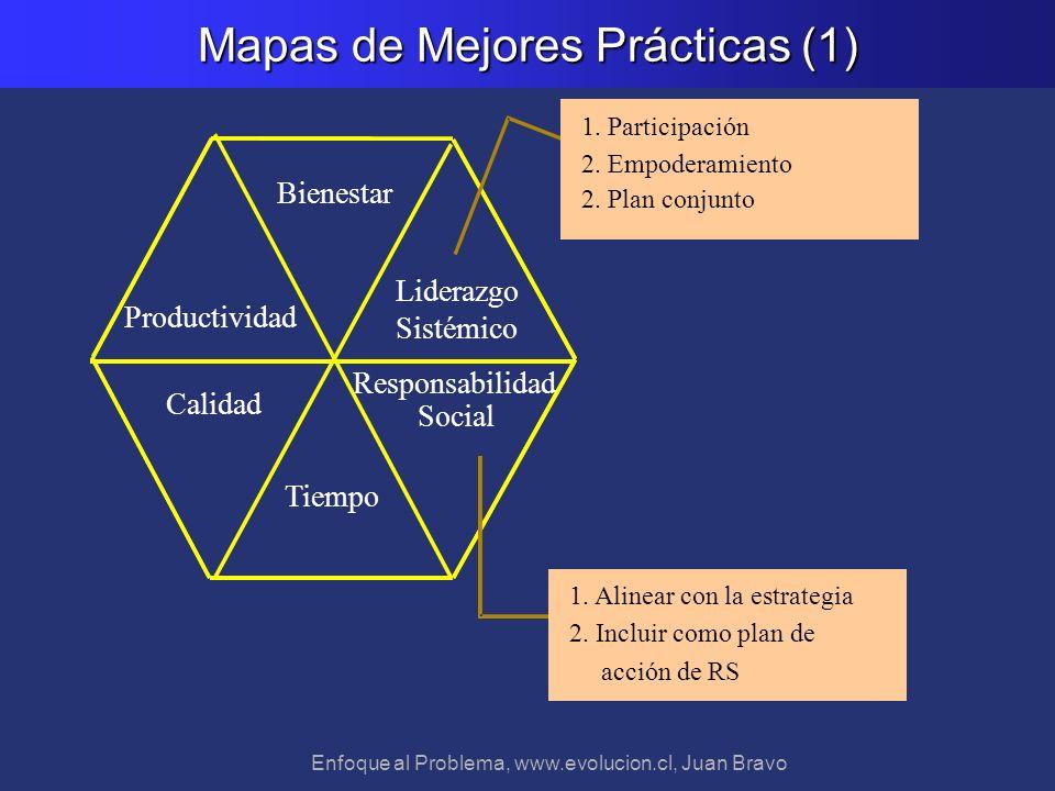 Enfoque al Problema, www.evolucion.cl, Juan Bravo Mapas de Mejores Prácticas (1) Responsabilidad Social Tiempo Calidad Productividad Bienestar Lideraz