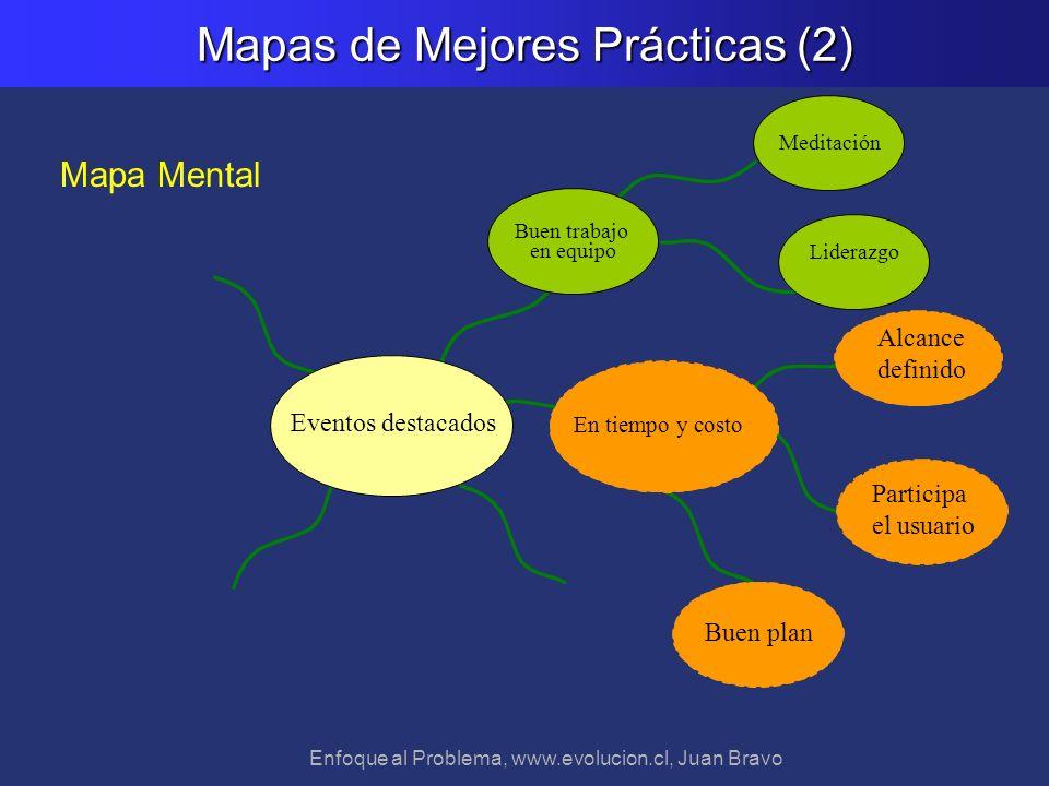 Enfoque al Problema, www.evolucion.cl, Juan Bravo Mapas de Mejores Prácticas (2) Alcance definido En tiempo y costo Liderazgo Meditación Eventos desta