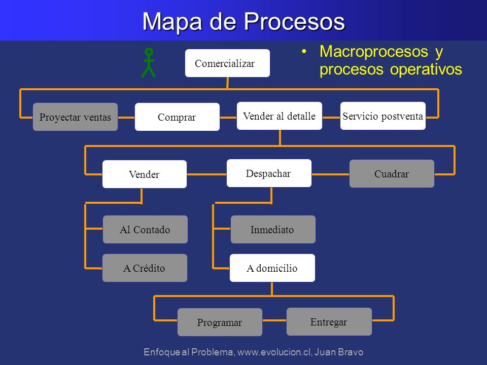 Enfoque al Problema, www.evolucion.cl, Juan Bravo Mapa de Procesos Cuadrar A Crédito Vender Al Contado Vender al detalle Comprar Inmediato Programar E