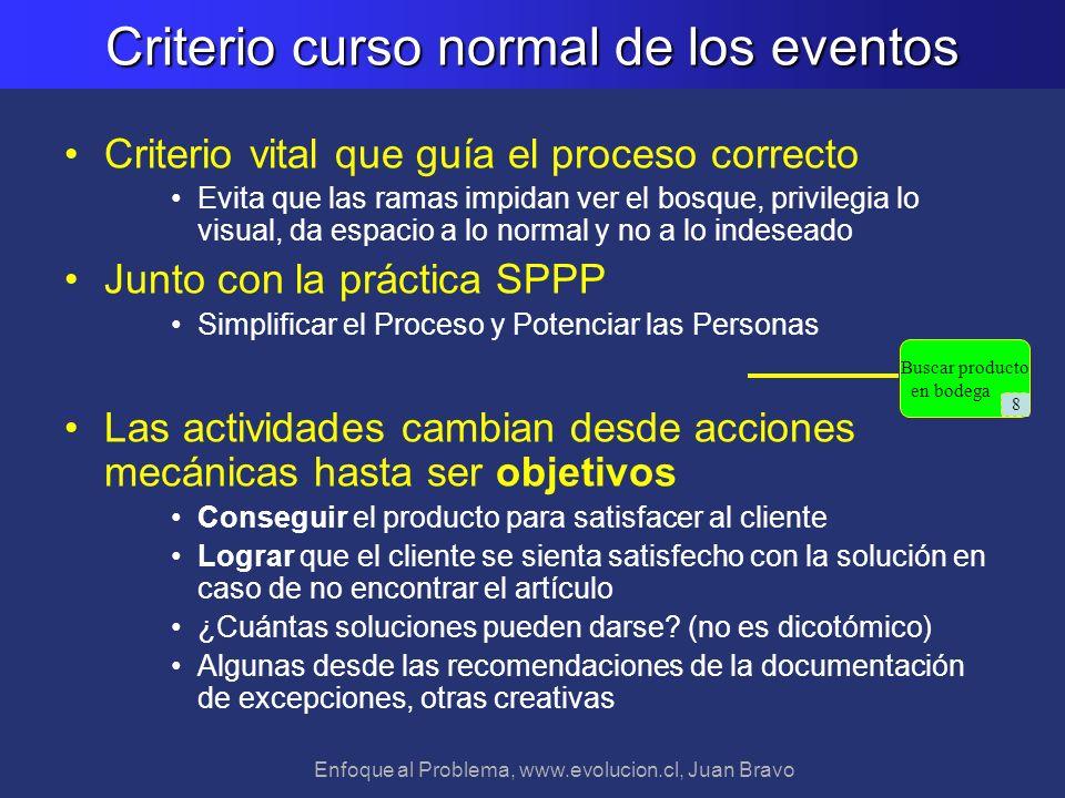 Enfoque al Problema, www.evolucion.cl, Juan Bravo Criterio curso normal de los eventos Criterio vital que guía el proceso correcto Evita que las ramas