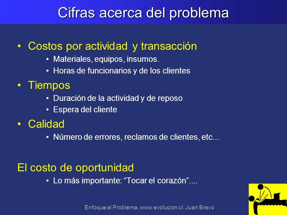 Enfoque al Problema, www.evolucion.cl, Juan Bravo Costos por actividad y transacción Materiales, equipos, insumos. Horas de funcionarios y de los clie