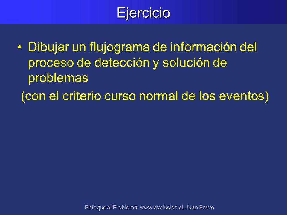 Enfoque al Problema, www.evolucion.cl, Juan BravoEjercicio Dibujar un flujograma de información del proceso de detección y solución de problemas (con