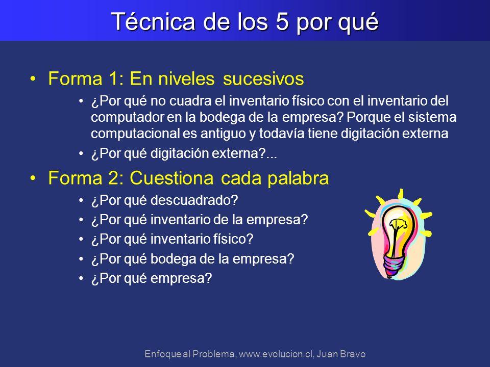 Enfoque al Problema, www.evolucion.cl, Juan Bravo Técnica de los 5 por qué Forma 1: En niveles sucesivos ¿Por qué no cuadra el inventario físico con e