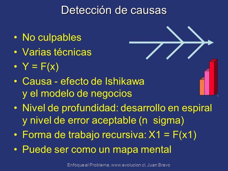 Enfoque al Problema, www.evolucion.cl, Juan Bravo Detección de causas No culpables Varias técnicas Y = F(x) Causa - efecto de Ishikawa y el modelo de