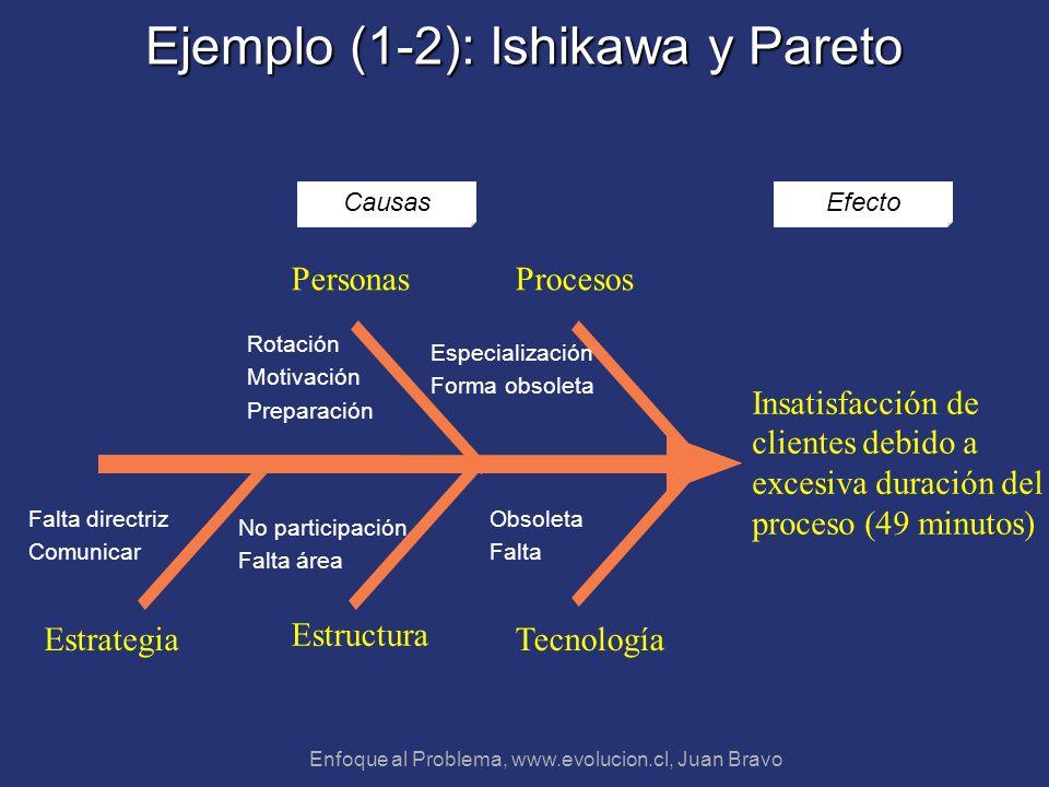 Enfoque al Problema, www.evolucion.cl, Juan Bravo Ejemplo (1-2): Ishikawa y Pareto Tecnología Estructura ProcesosPersonas Insatisfacción de clientes d