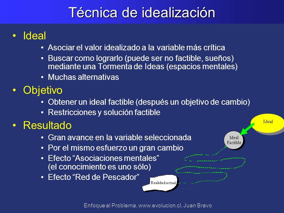 Enfoque al Problema, www.evolucion.cl, Juan Bravo Técnica de idealización Ideal Asociar el valor idealizado a la variable más crítica Buscar como logr