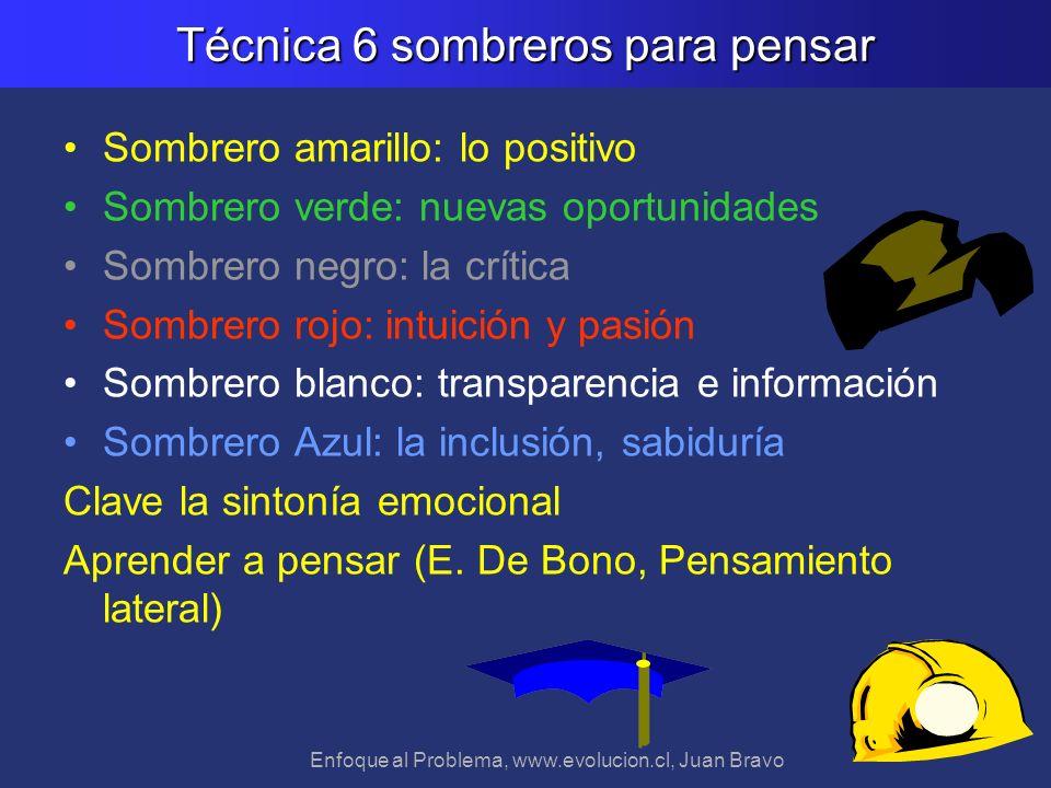 Enfoque al Problema, www.evolucion.cl, Juan Bravo Técnica 6 sombreros para pensar Sombrero amarillo: lo positivo Sombrero verde: nuevas oportunidades