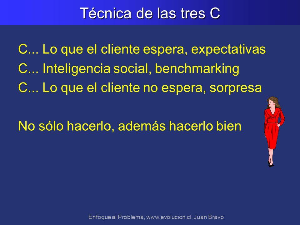 Enfoque al Problema, www.evolucion.cl, Juan Bravo Técnica de las tres C C... Lo que el cliente espera, expectativas C... Inteligencia social, benchmar