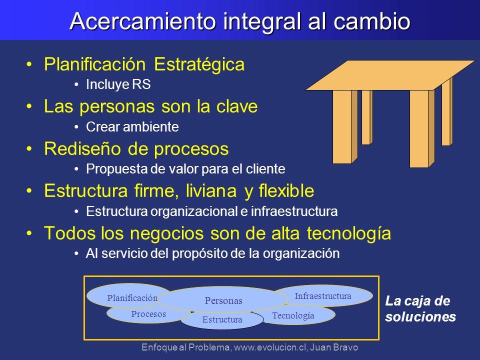 Enfoque al Problema, www.evolucion.cl, Juan Bravo Acercamiento integral al cambio Planificación Estratégica Incluye RS Las personas son la clave Crear
