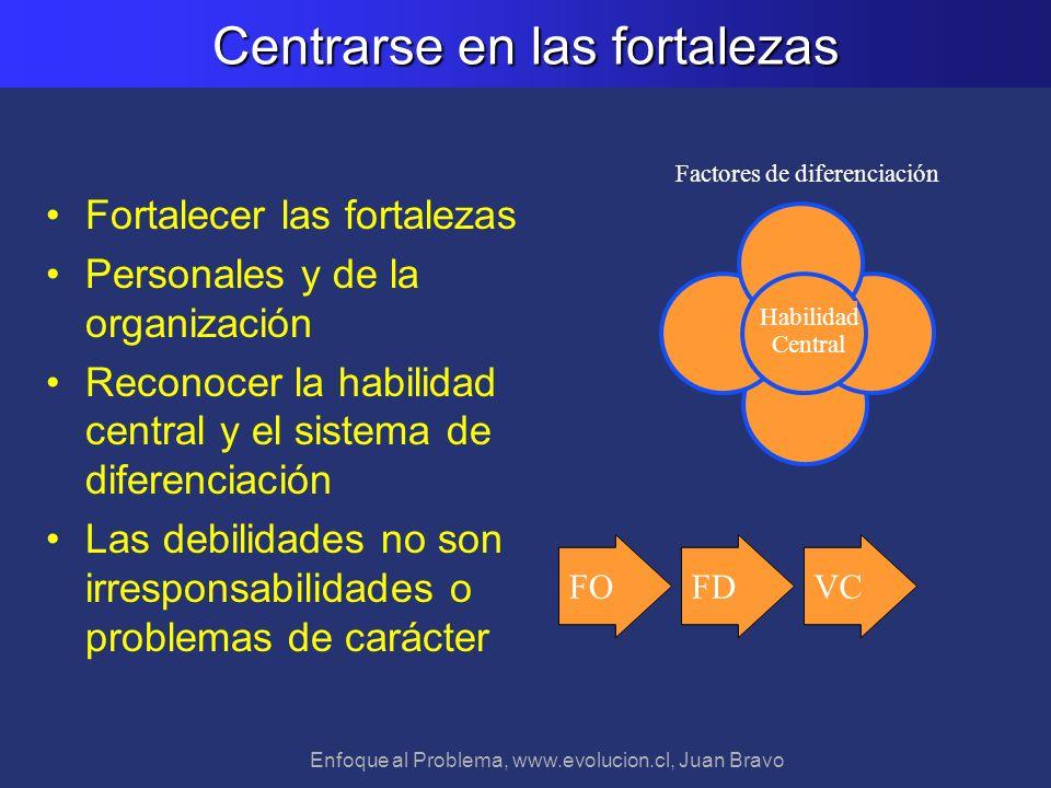 Enfoque al Problema, www.evolucion.cl, Juan Bravo Centrarse en las fortalezas Fortalecer las fortalezas Personales y de la organización Reconocer la h