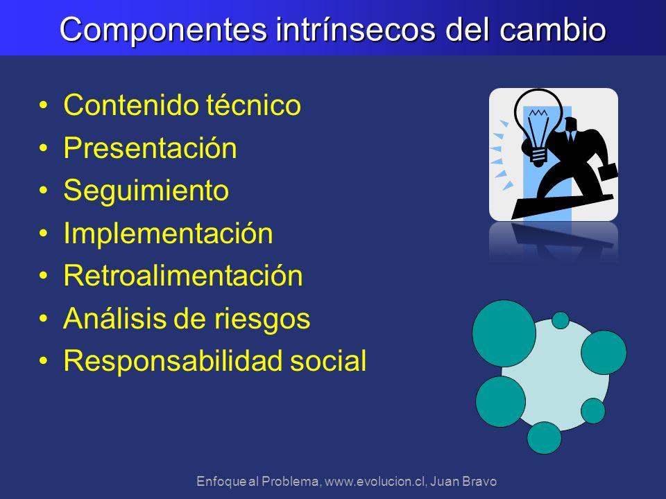 Enfoque al Problema, www.evolucion.cl, Juan Bravo Componentes intrínsecos del cambio Contenido técnico Presentación Seguimiento Implementación Retroal
