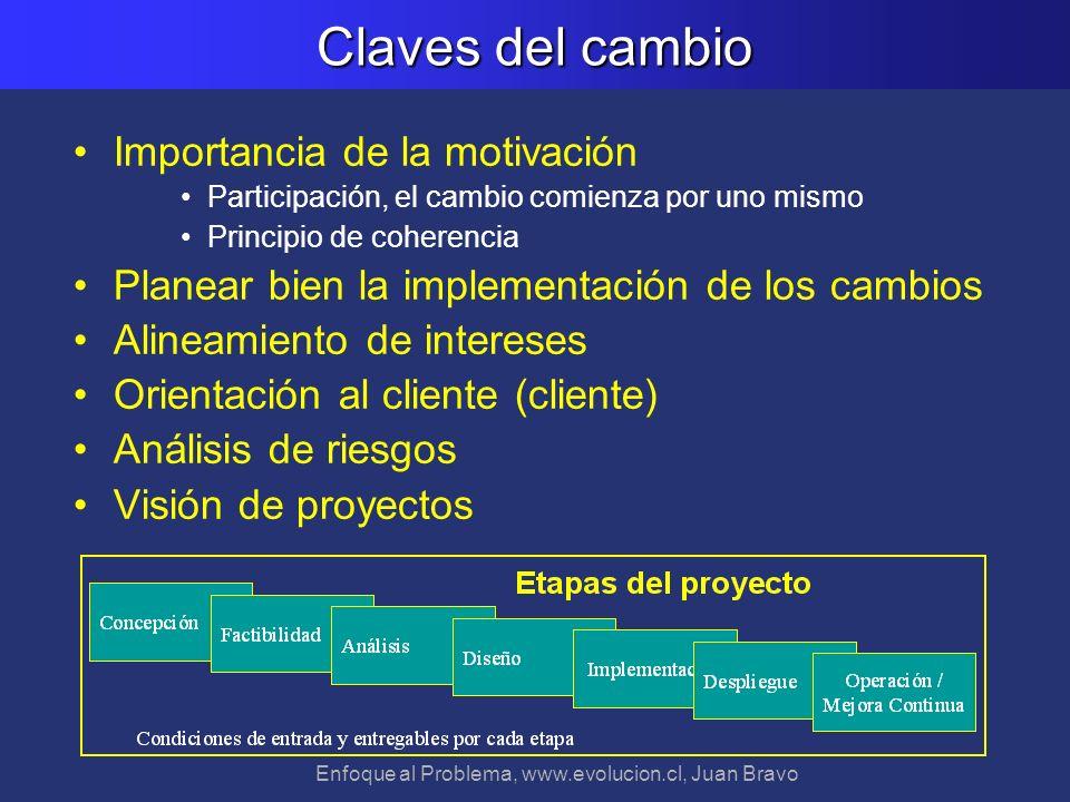 Enfoque al Problema, www.evolucion.cl, Juan Bravo Claves del cambio Importancia de la motivación Participación, el cambio comienza por uno mismo Princ