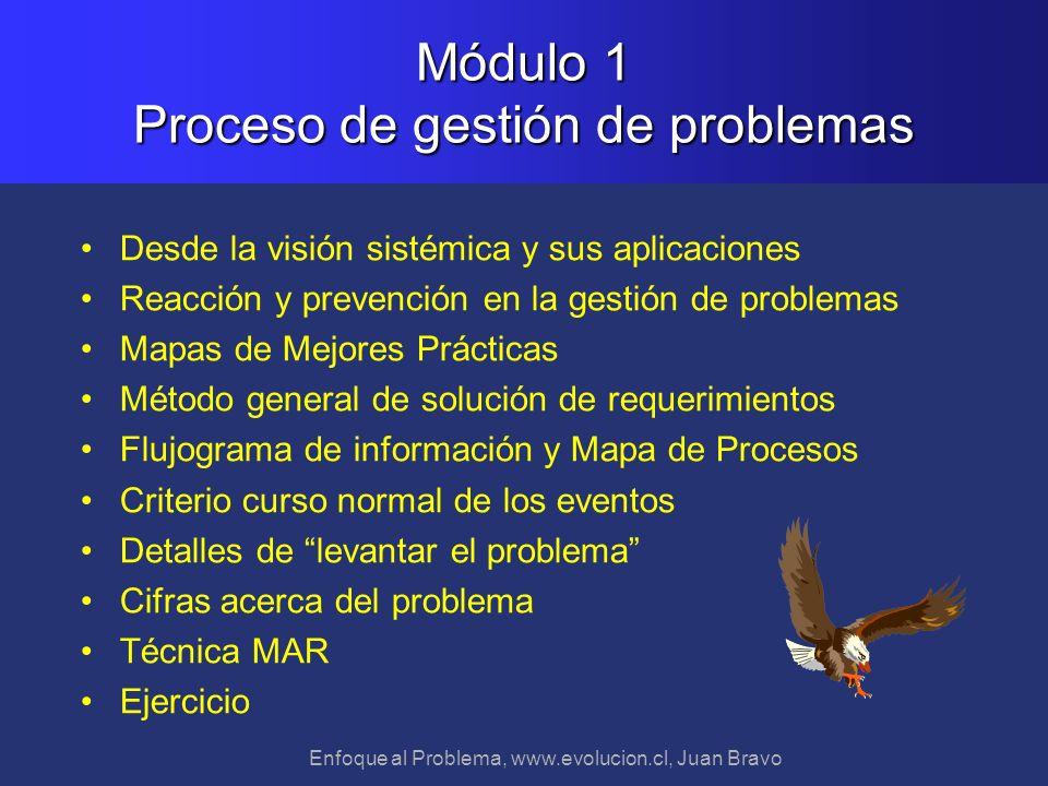 Enfoque al Problema, www.evolucion.cl, Juan Bravo Desde la visión sistémica y sus aplicaciones Reacción y prevención en la gestión de problemas Mapas