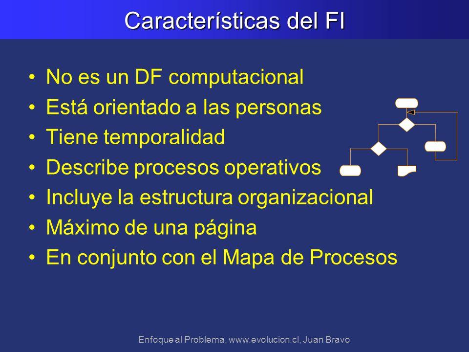Enfoque al Problema, www.evolucion.cl, Juan Bravo Características del FI No es un DF computacional Está orientado a las personas Tiene temporalidad De