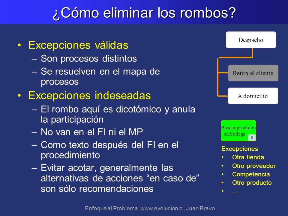 Enfoque al Problema, www.evolucion.cl, Juan Bravo ¿Cómo eliminar los rombos? Excepciones válidas –Son procesos distintos –Se resuelven en el mapa de p