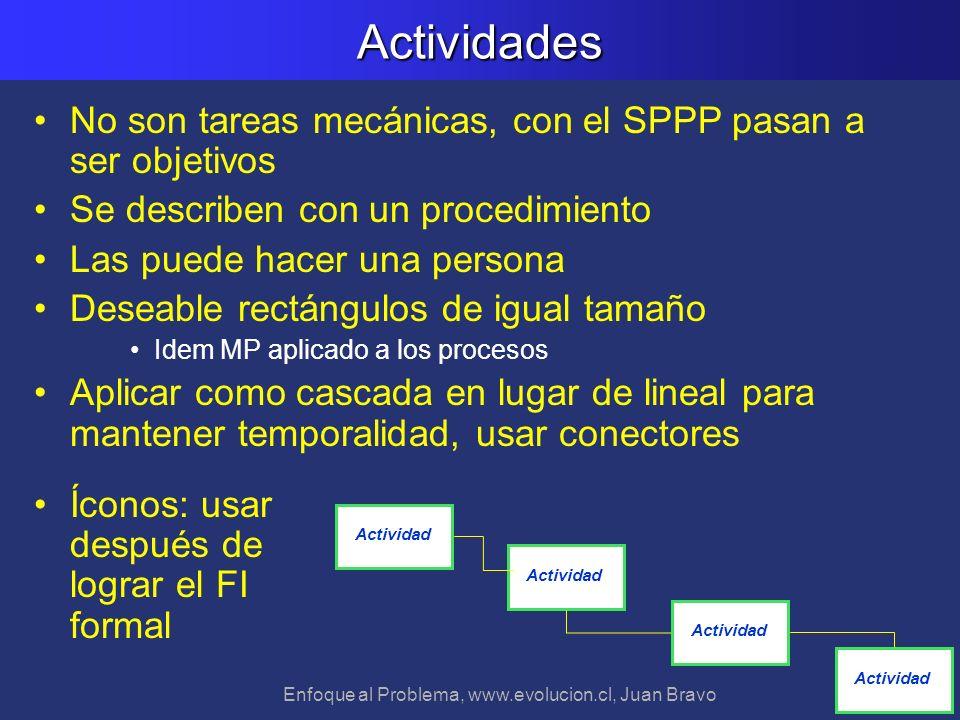 Enfoque al Problema, www.evolucion.cl, Juan BravoActividades No son tareas mecánicas, con el SPPP pasan a ser objetivos Se describen con un procedimie