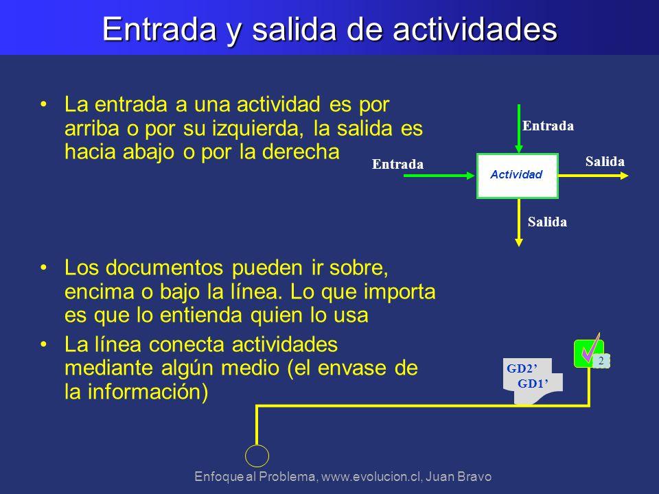 Enfoque al Problema, www.evolucion.cl, Juan Bravo Entrada y salida de actividades La entrada a una actividad es por arriba o por su izquierda, la sali