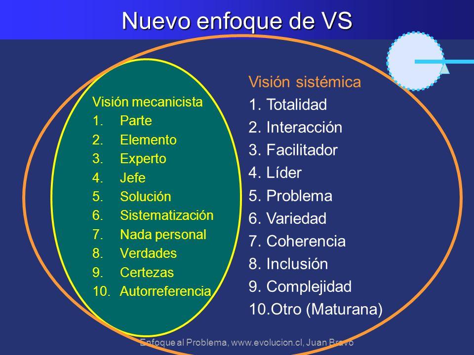 Enfoque al Problema, www.evolucion.cl, Juan Bravo Nuevo enfoque de VS Visión mecanicista 1.Parte 2.Elemento 3.Experto 4.Jefe 5.Solución 6.Sistematizac