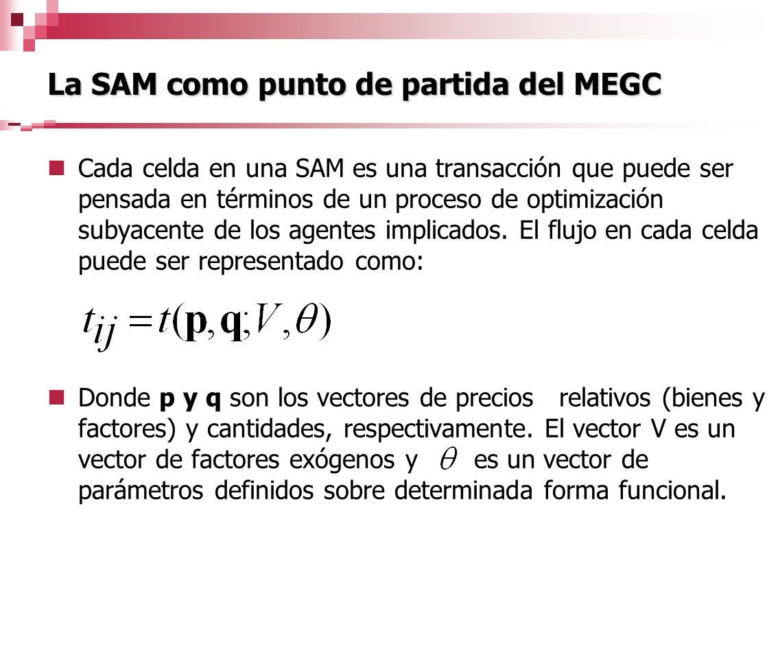 La SAM como punto de partida del MEGC Cada celda en una SAM es una transacción que puede ser pensada en términos de un proceso de optimización subyace