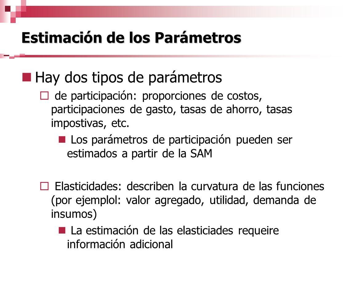 Estimación de los Parámetros Hay dos tipos de parámetros de participación: proporciones de costos, participaciones de gasto, tasas de ahorro, tasas im