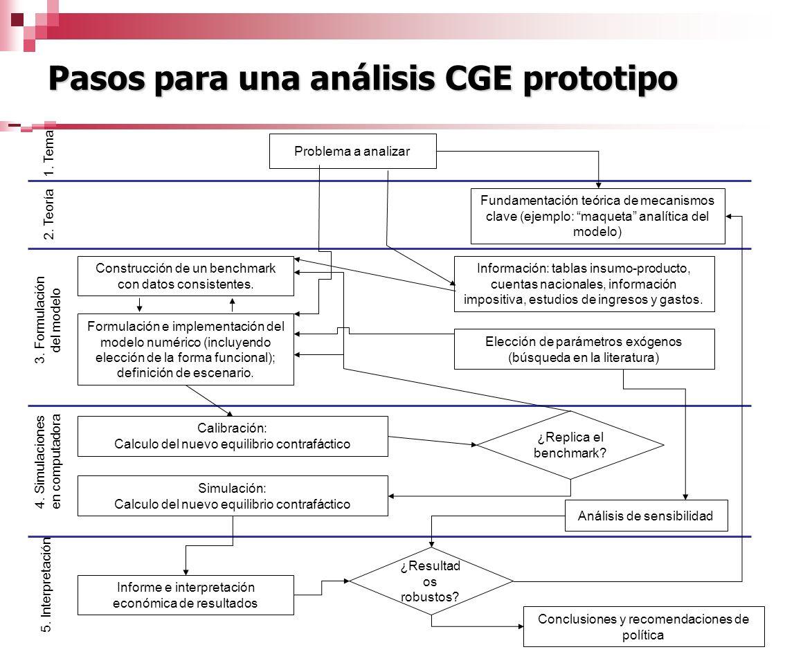 2. Teoría 3. Formulación del modelo 4. Simulaciones en computadora 5. Interpretación 1. Tema Problema a analizar Fundamentación teórica de mecanismos