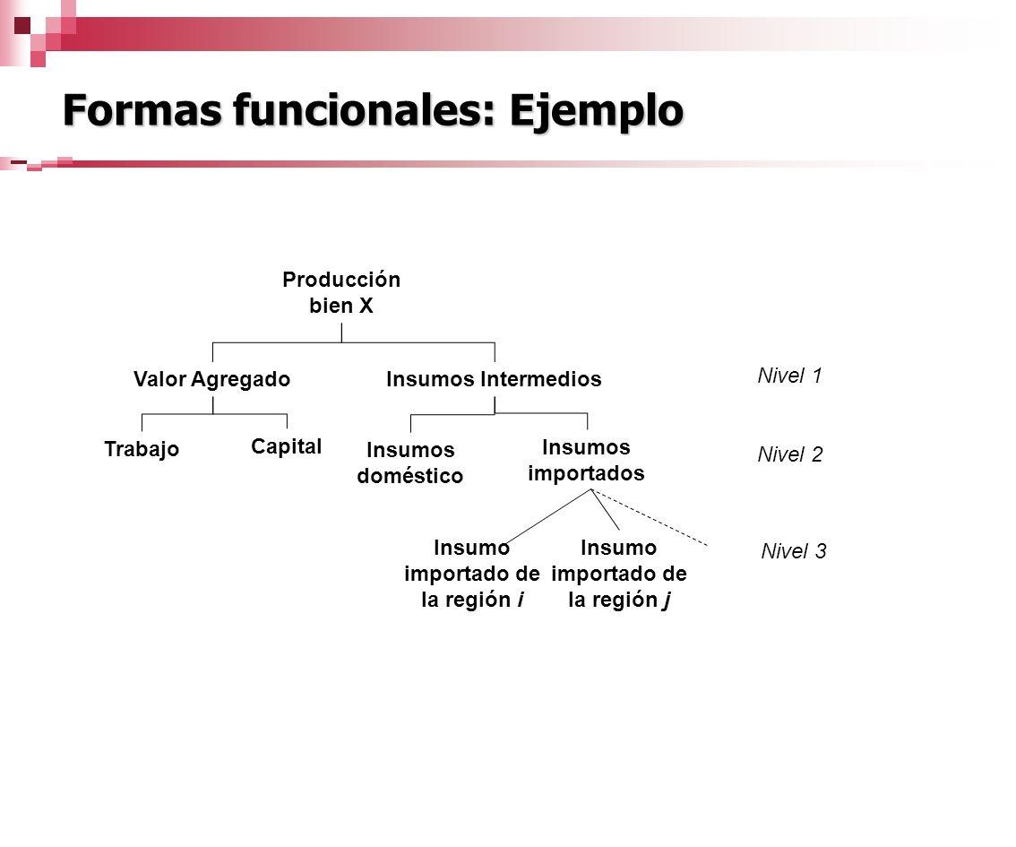 Formas funcionales: Ejemplo Insumos Intermedios Insumos doméstico Insumos importados Insumo importado de la región j Insumo importado de la región i N