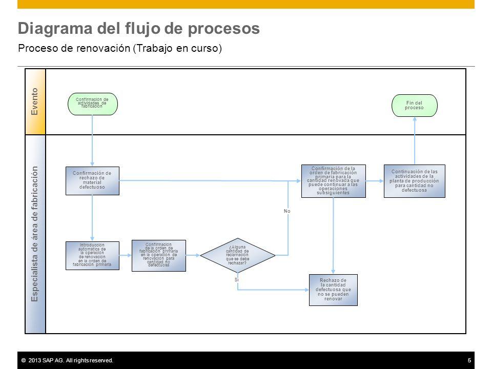 ©2013 SAP AG. All rights reserved.5 Diagrama del flujo de procesos Proceso de renovación (Trabajo en curso) Especialista de área de fabricación Evento