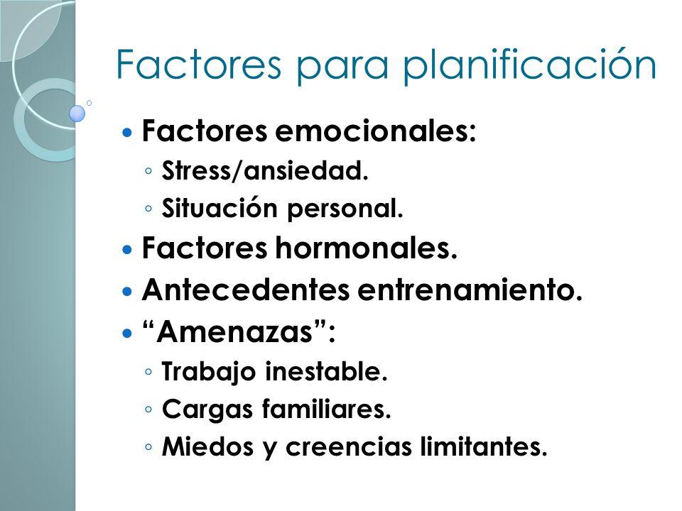 Factores para planificación Resultados valoración. Nivel C. Física Patologías o lesiones. Genotipo / somatotipo. Hábitos cotidianos. Profesionales. Nu