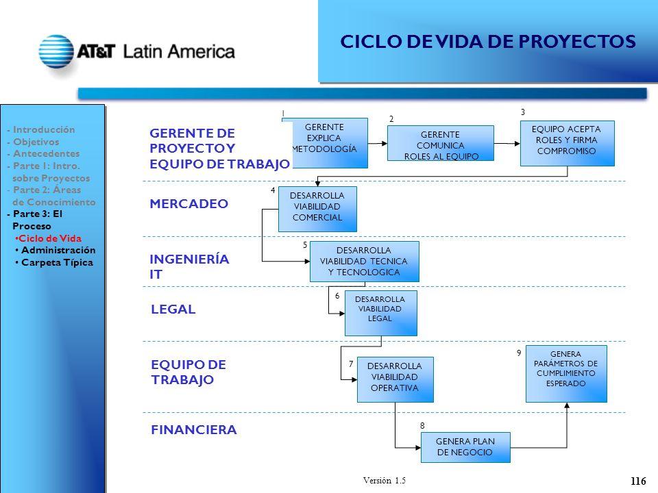 Versión 1.5 116 CICLO DE VIDA DE PROYECTOS GERENTE EXPLICA METODOLOGÍA 1 GERENTE DE PROYECTO Y EQUIPO DE TRABAJO MERCADEO GERENTE COMUNICA ROLES AL EQUIPO 2 INGENIERÍA IT EQUIPO DE TRABAJO LEGAL DESARROLLA VIABILIDAD COMERCIAL 4 DESARROLLA VIABILIDAD TECNICA Y TECNOLOGICA 5 DESARROLLA VIABILIDAD LEGAL 6 DESARROLLA VIABILIDAD OPERATIVA 7 FINANCIERA GENERA PLAN DE NEGOCIO 8 GENERA PARÁMETROS DE CUMPLIMIENTO ESPERADO 9 EQUIPO ACEPTA ROLES Y FIRMA COMPROMISO 3 - Introducción - Objetivos - Antecedentes - Parte 1: Intro.
