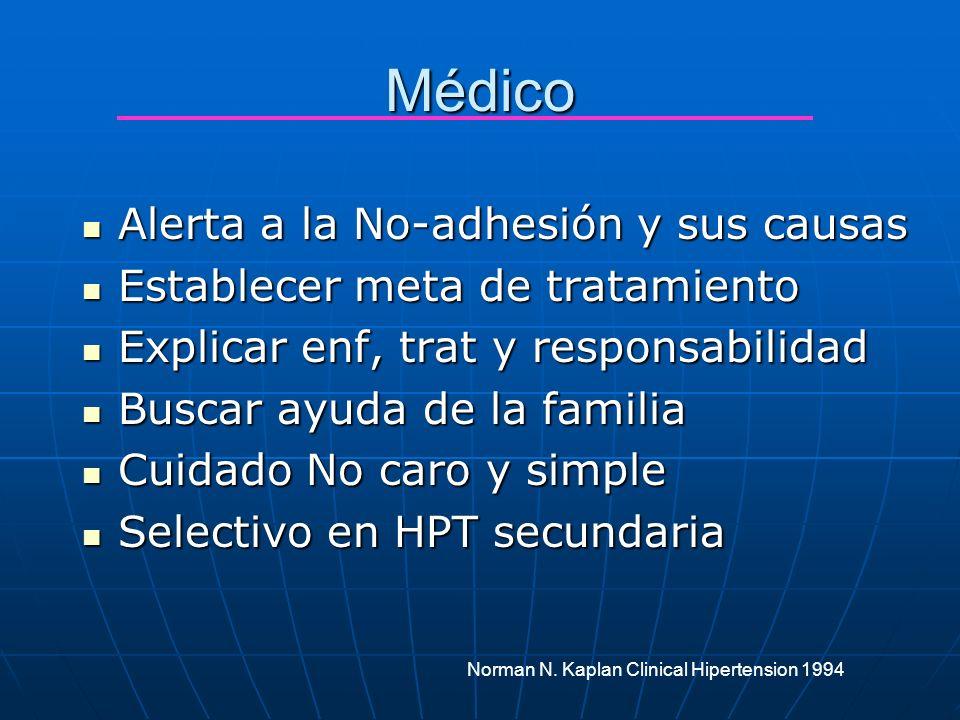 Médico Alerta a la No-adhesión y sus causas Alerta a la No-adhesión y sus causas Establecer meta de tratamiento Establecer meta de tratamiento Explica