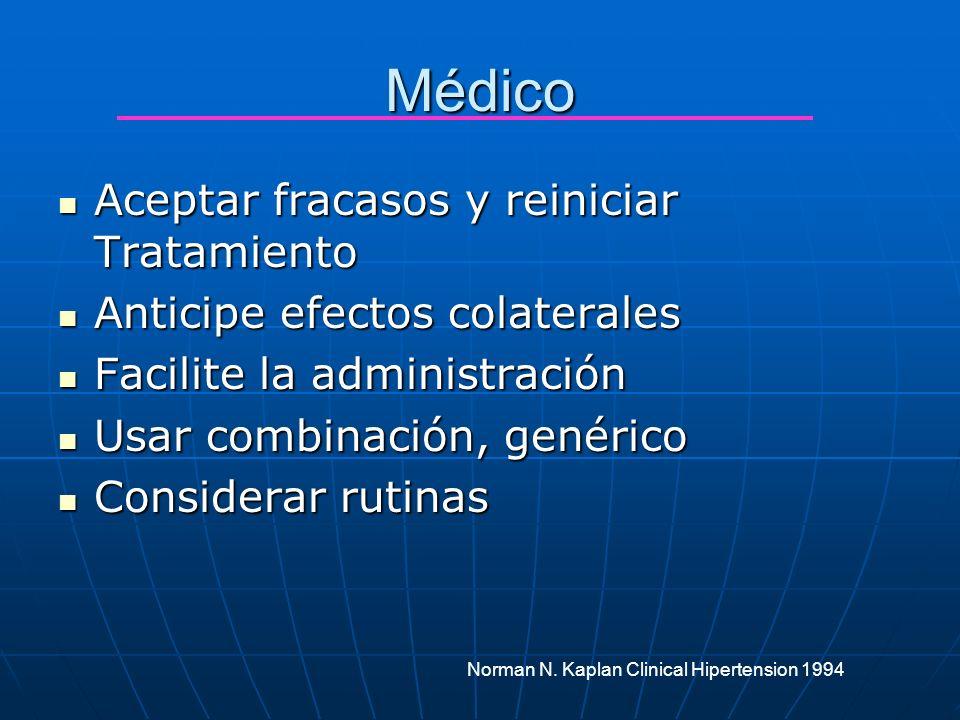Médico Aceptar fracasos y reiniciar Tratamiento Aceptar fracasos y reiniciar Tratamiento Anticipe efectos colaterales Anticipe efectos colaterales Fac