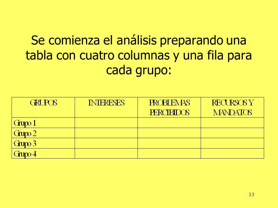 13 Se comienza el análisis preparando una tabla con cuatro columnas y una fila para cada grupo: