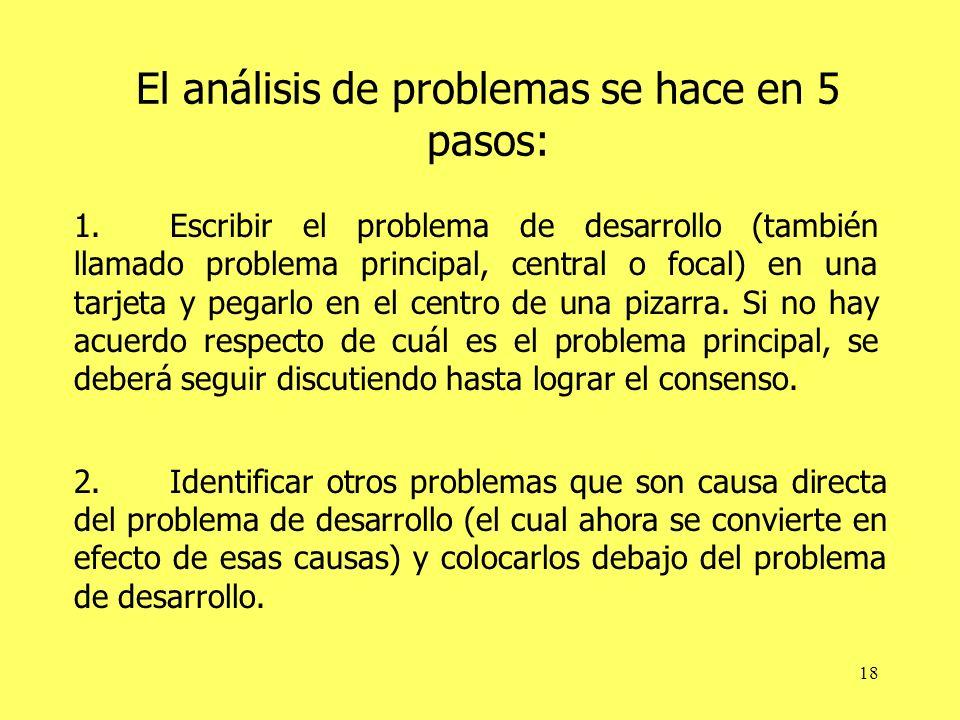 18 El análisis de problemas se hace en 5 pasos: 1.Escribir el problema de desarrollo (también llamado problema principal, central o focal) en una tarjeta y pegarlo en el centro de una pizarra.