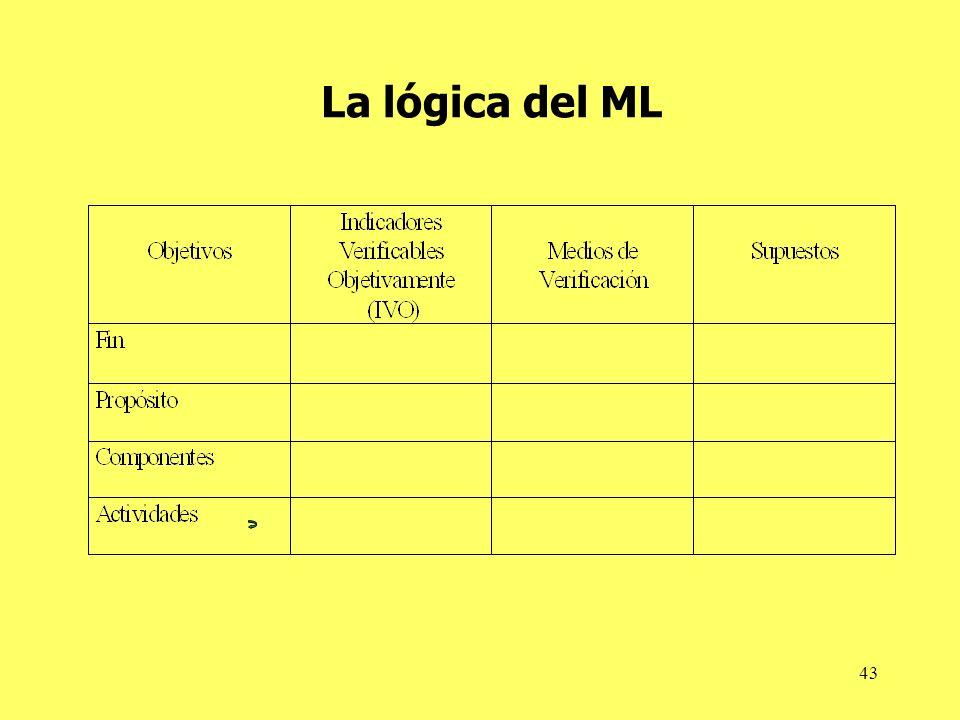43 La lógica del ML