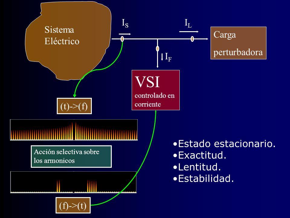 VSI controlado en corriente Sistema Eléctrico Carga perturbadora ILIL ISIS IFIF Acción selectiva sobre los armonicos (t)->(f) (f)->(t) Estado estacion